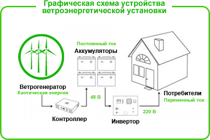 ветрогенератор на даче 2