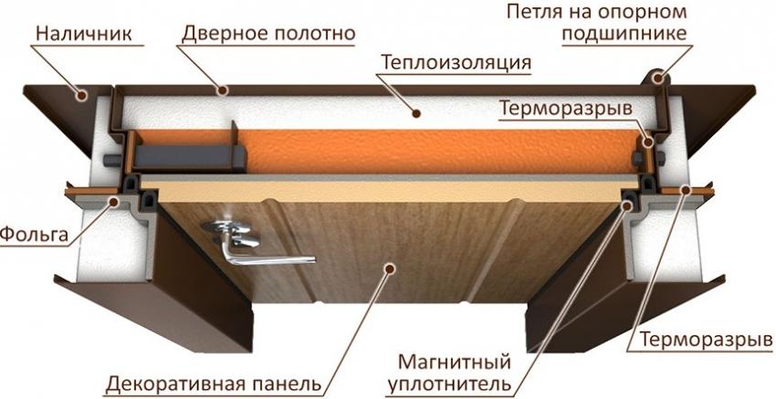 Особенности входных дверей с терморазрывом