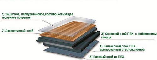 виниловый ламинат строение