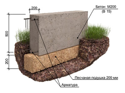 забор для участка фундамент